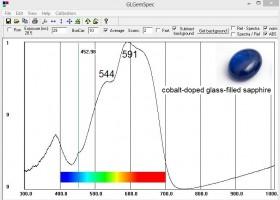 Cobalt doped glass  filled Sapphire