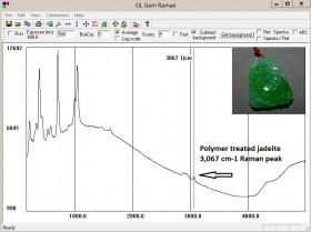 Identificatiion of Jadeite and Detection of Polymer