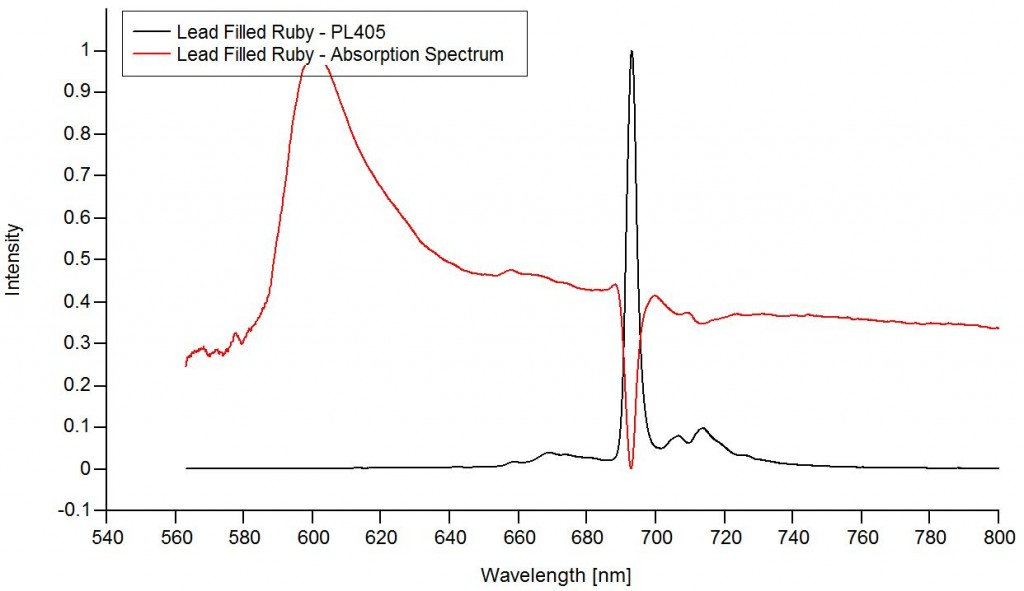 Absorption vs PL Spectrum