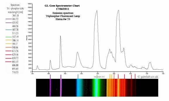 Gl Gem Spectrometer Gemology World Canadian Institute