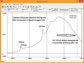 GL Gem Raman PL532 TEC (in real time)