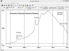 GL Gem Raman PL532 TEC